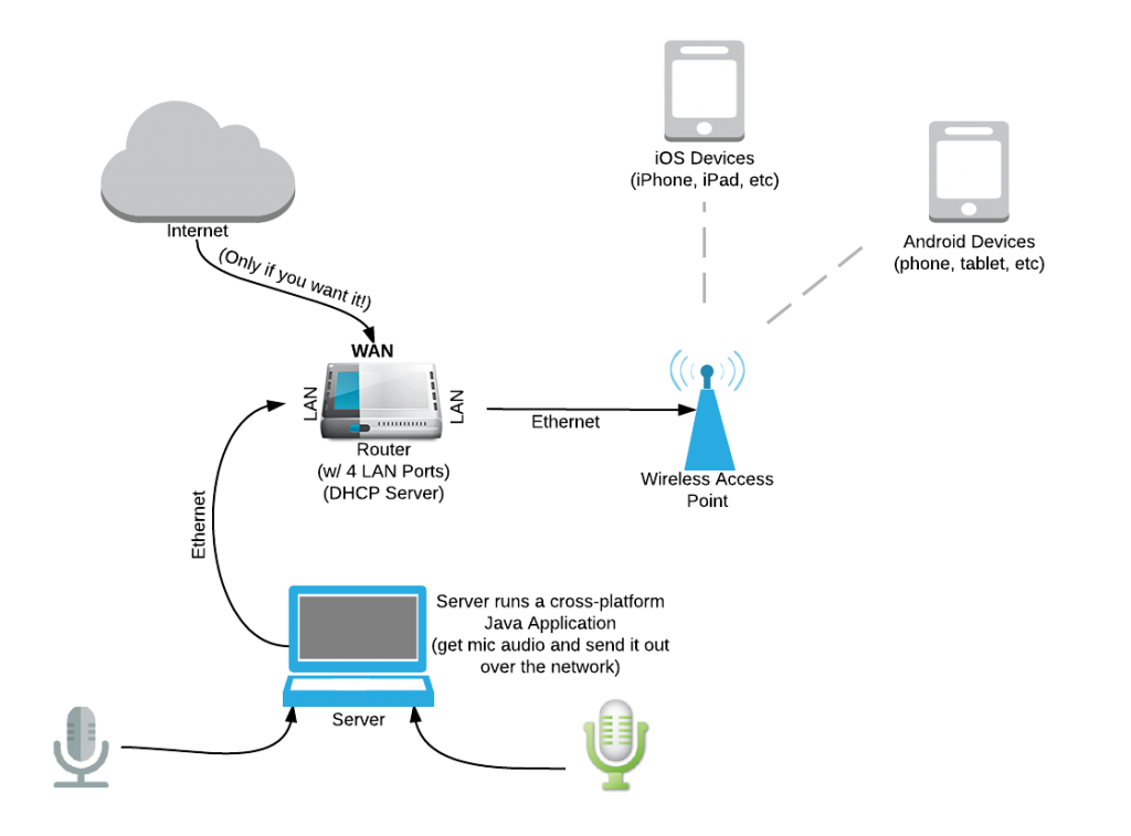 ToWF Network Layout